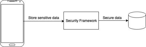 Overview Security Framework